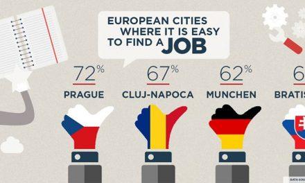 Clujul, în topul orașelor europene în care e cel mai ușor să iți gasești un loc de muncă